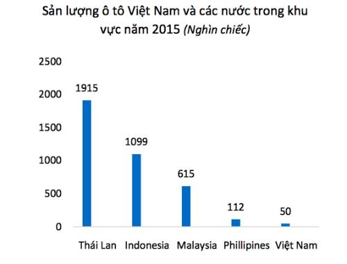 san-luong-oto-viet-kem-thai-lan-40-lan-1
