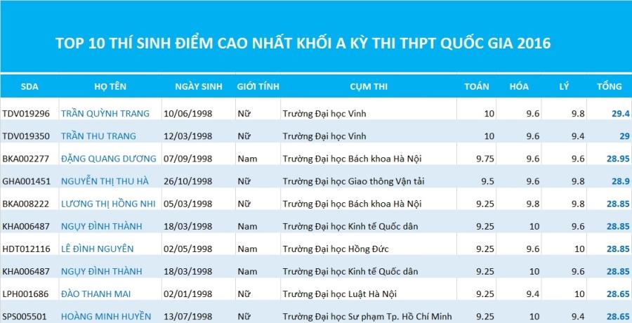 kỳ thi THPT quốc gia, phổ điểm, thủ khoa đại học