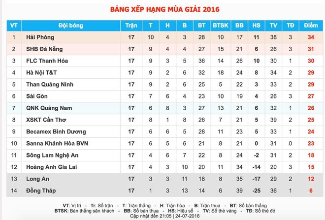 CDV Hai Phong lao xuong san doi 'an thua' voi trong tai hinh anh 12