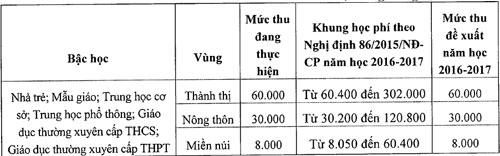 ha-noi-de-xuat-tang-hoc-phi-tu-nam-2017