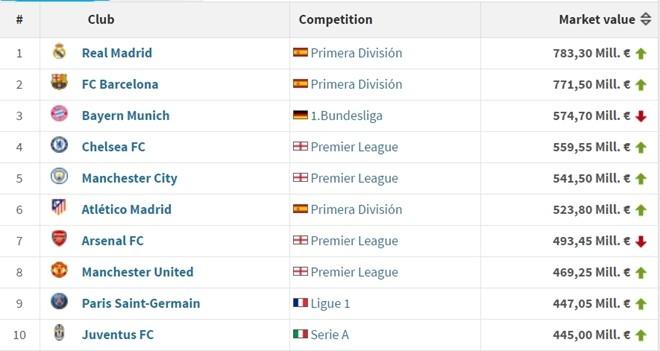 Real Madrid dung dau top 10 CLB gia tri nhat hanh tinh hinh anh 2