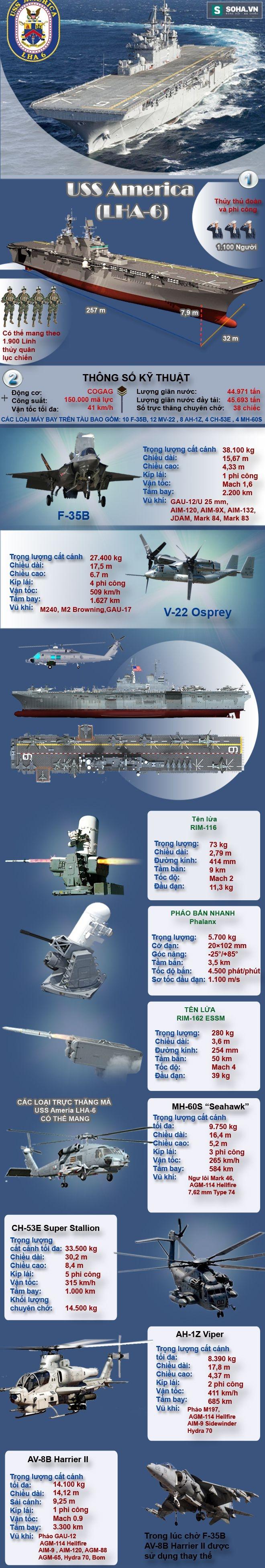 Siêu tàu đổ bộ tấn công Mỹ khiến Nga chỉ biết ngước nhìn - Ảnh 1.