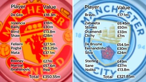 Giá trị đội hình trận derby Manchester