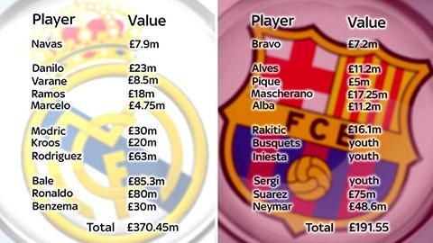 Giá trị đội hình trận Siêu kinh điển Tây Ban Nha
