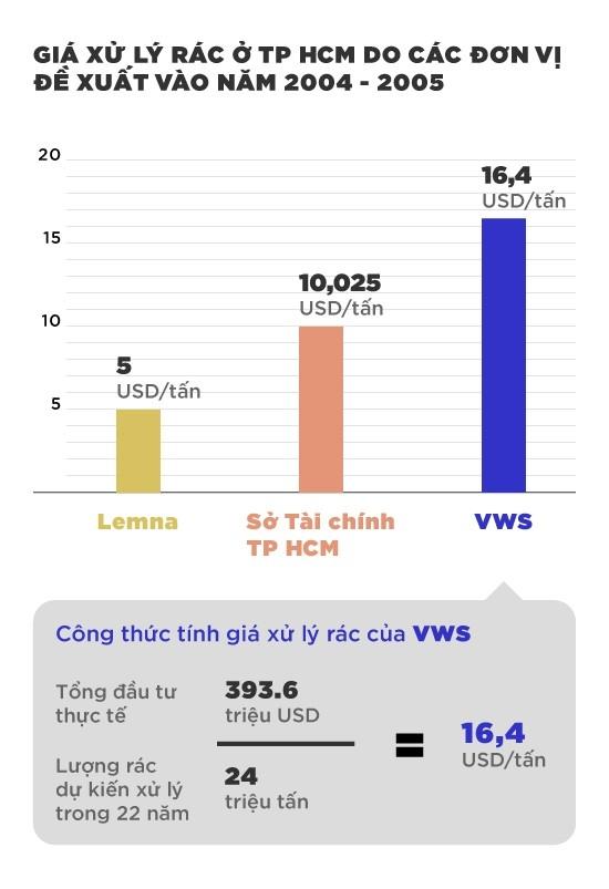 TP.HCM lam sai luat khi ung truoc 9 trieu USD cho Da Phuoc hinh anh 1