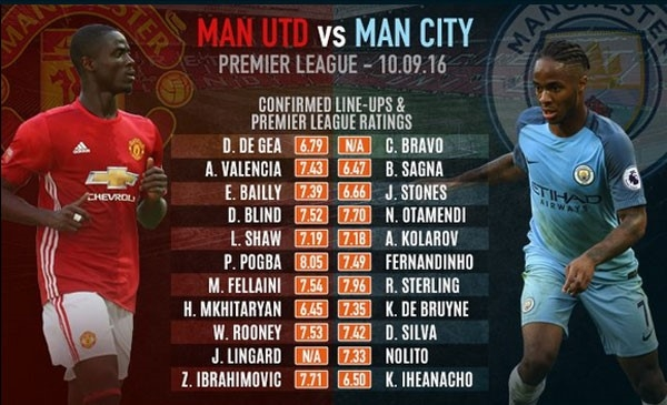 MU vs Man City: Mata, Martial, Rashford du bi hinh anh 2