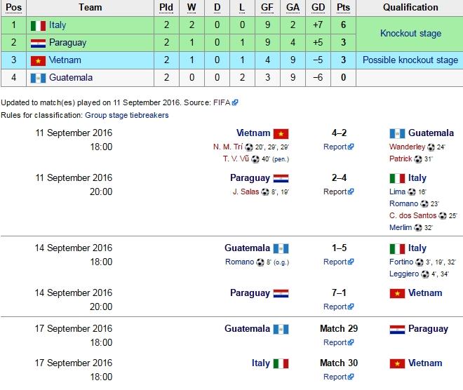 Truong doan futsal VN giai thich ly do thua dam Paraguay hinh anh 3