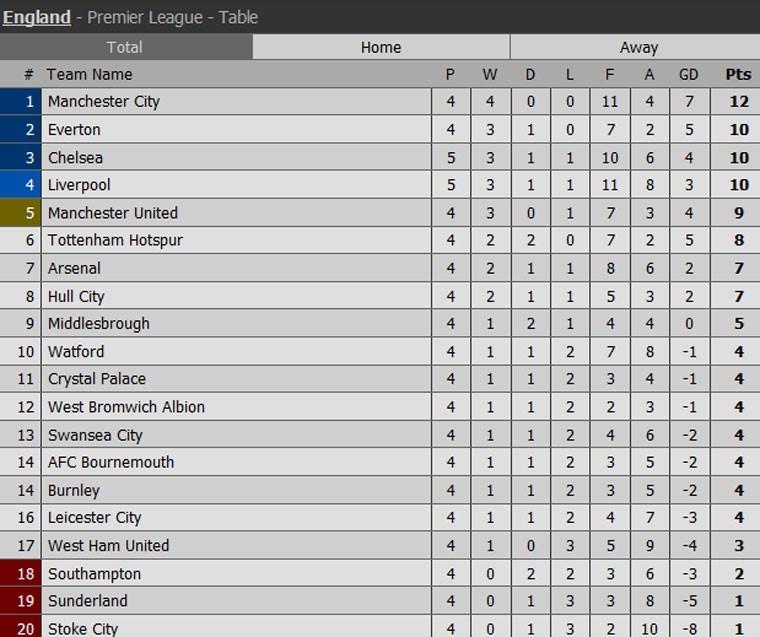 Liverpool khien Chelsea thua tran dau tien mua nay hinh anh 13