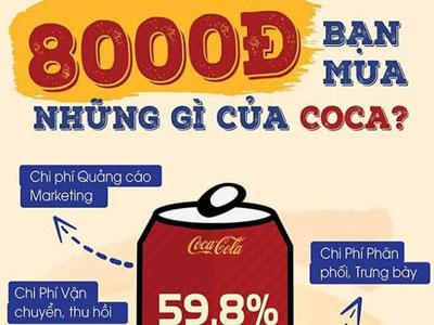 Bí mật gây sốc trong lon Coca-Cola: Giá 8.000đ, tiền quảng cáo gần 5.000đ, nguyên vật liệu chỉ... 300đ
