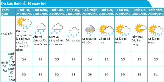 Miền Bắc đón không khí lạnh, thời tiết dễ chịu và bớt oi nóng - Ảnh 1.
