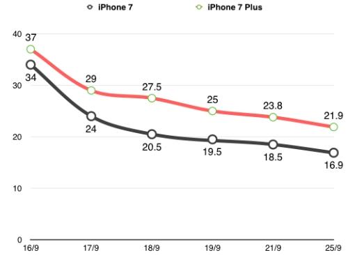 Mức độ giảm giá của iPhone 7 và 7 Plus (bản thấp nhất 32GB) tại thị trường xách tay.