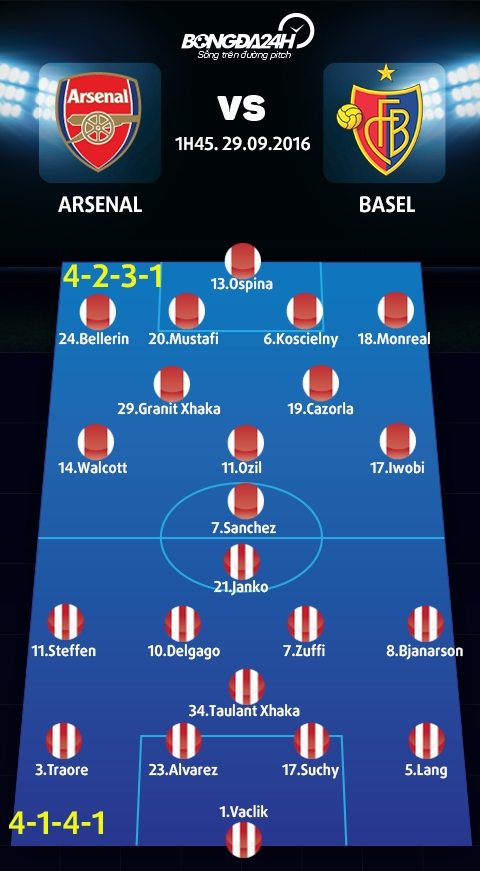Arsenal vs Basel (1h45 ngay 299) Cuoc chien trong gia dinh hinh anh goc 2