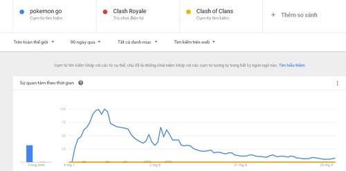 Lượt tìm kiếm từ khóa pokemon go đã liên tục đi xuống từ 2 tháng nay.