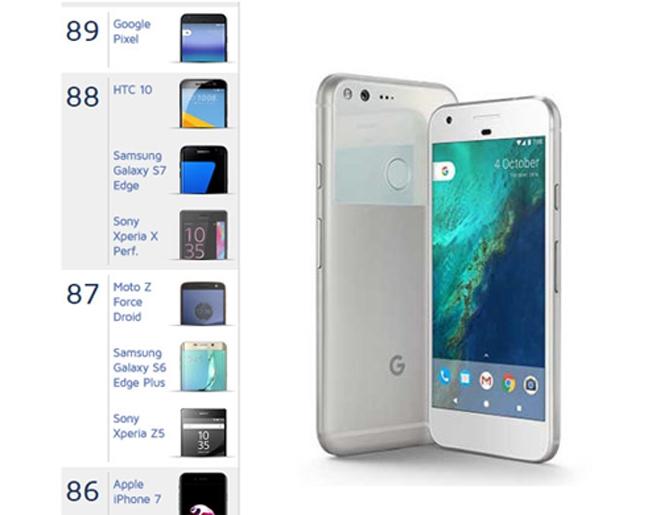 Google Pixel được đánh giá là smartphone chụp ảnh tốt nhất
