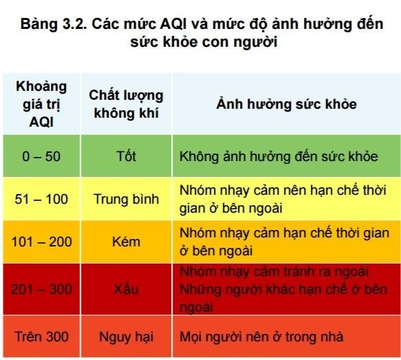 Sáng nay, mức độ ô nhiễm của Hà Nội đứng thứ 2 thế giới - Ảnh 2.