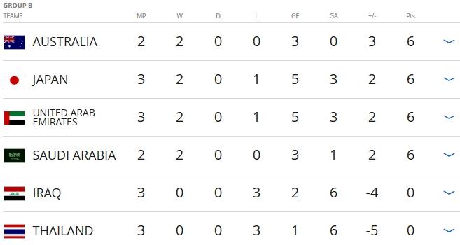 Thai Lan thua tran thu 3 tai vong loai World Cup hinh anh 1