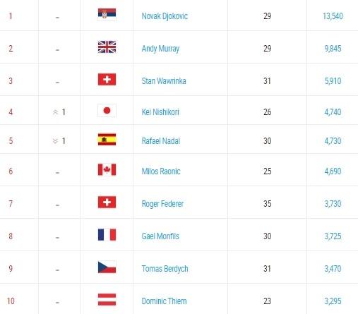 Federer va Nadal bi danh bat khoi top 4 sau 13 nam hinh anh 3