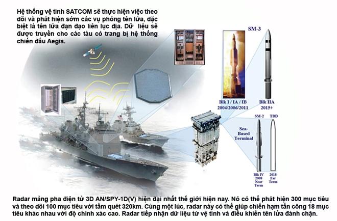 NIFC-CA - Lá chắn thép của Mỹ khiến Nga khiếp vía - Ảnh 2.