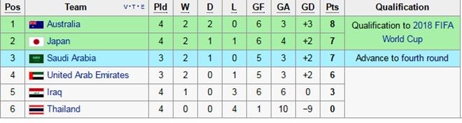 Thai Lan thua dam Iraq tai vong loai World Cup hinh anh 1