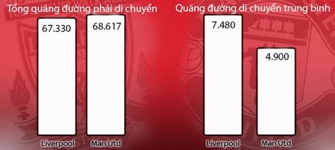 Tổng quãng đường di chuyển của 2 đội (Liverpool 9 cầu thủ, M.U 14 cầu thủ)