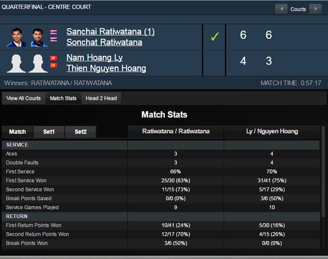 Cap Hoang Nam, Hoang Thien thua o tu ket Vietnam Open hinh anh 1