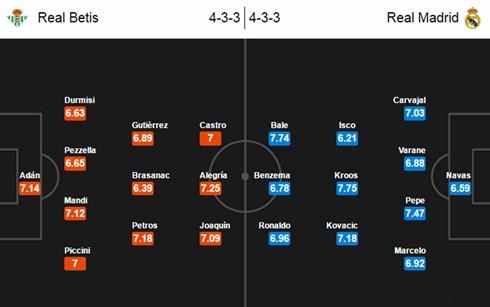 real betis vs real madrid vong 8 la liga tien dao ronaldo se cuu zidane hinh 3