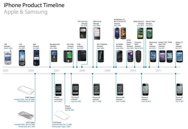 Apple kien Samsung va he luy cho ca nganh cong nghe hinh anh 1