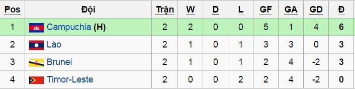 ĐTVN, AFF Cup 2016, Campuchia, Lào, Đông Timor, vong loai aFF cup