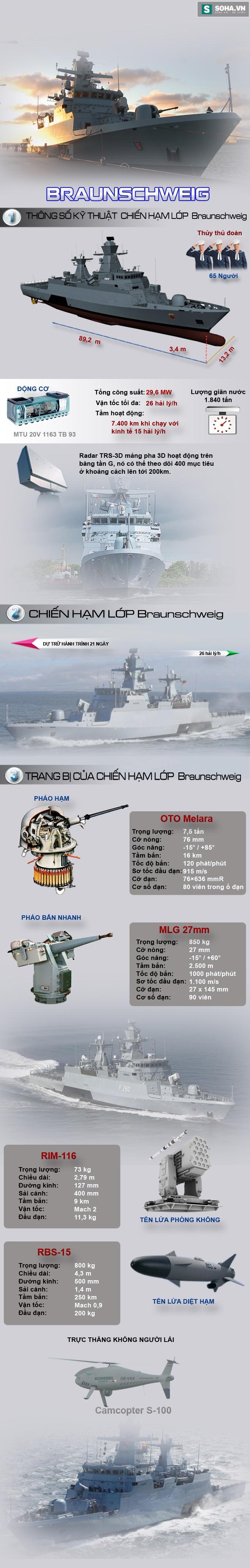 Tàu hộ tống Đức dùng để kiềm chế Nga tại Baltic mạnh đến mức nào? - Ảnh 1.