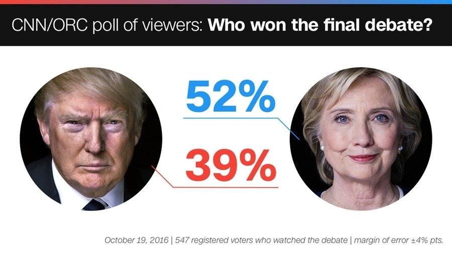 Bầu cử Tổng thống Mỹ 2016, Hillary Clinton, Donald Trump, tranh cử Tổng thống, ứng cử viên Tổng thống,
