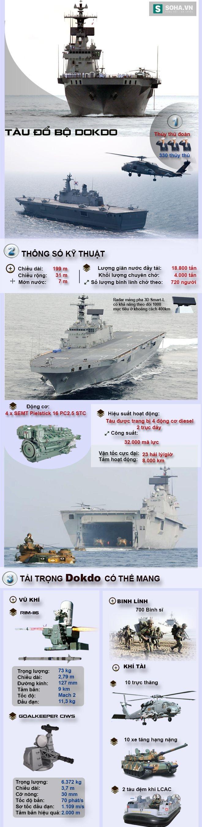 Tàu đổ bộ tấn công tốt nhất châu Á của Hải quân Hàn Quốc - Ảnh 2.