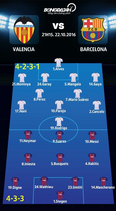 Valencia vs Barca (21h15 ngay 2210) Ai can noi Messi hinh anh goc 2