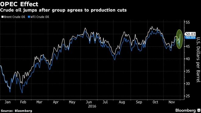OPEC giảm sản lượng, giá dầu phá mốc 50 USD/thùng - 1