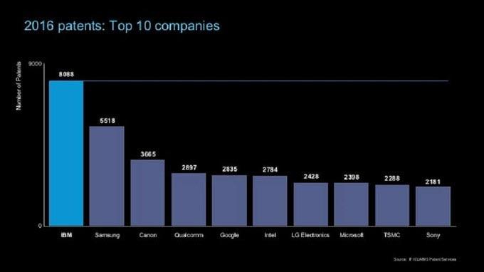 Apple kém xa Samsung về số bằng sáng chế năm 2016