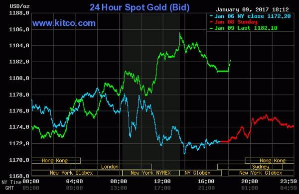 Giá vàng hôm nay 10/1: Đánh cược trên đỉnh cao 5 tuần