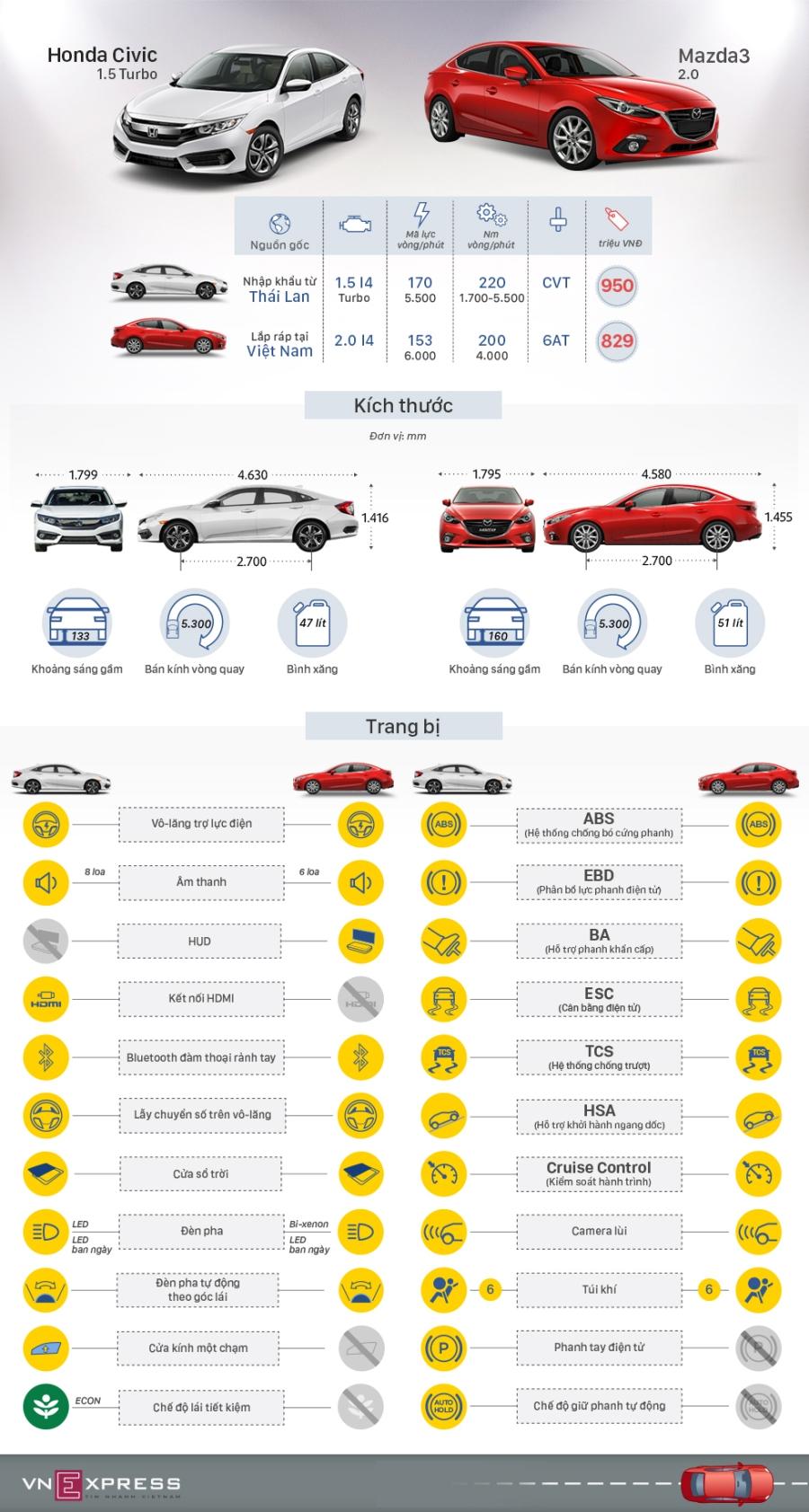 Cơ hội nào cho Honda Civic trước Mazda3 tại Việt Nam?