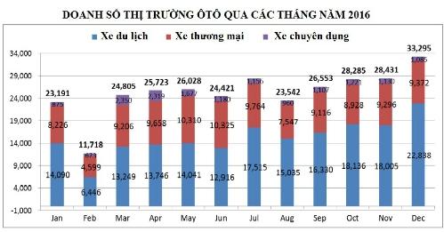 nguoi-viet-mua-hon-300000-oto-nam-2016