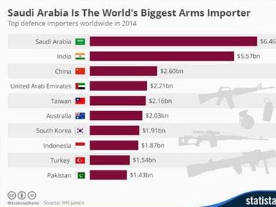 Vùng Vịnh tiếp tục là thị trường vũ khí chủ chốt trong năm 2017