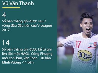 Ghi nhiều bàn hơn Công Phượng, Văn Toàn, cầu thủ 20 tuổi đẩy HLV Hữu Thắng vào thế khó