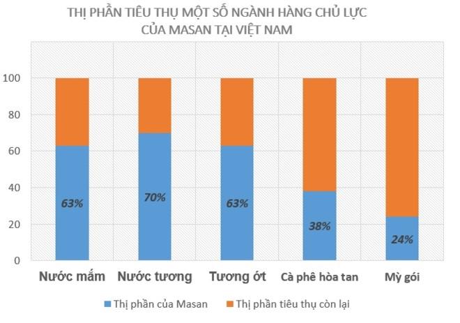 Moi nguoi Viet Nam dang tra cho Masan 2 USD mot thang hinh anh 1