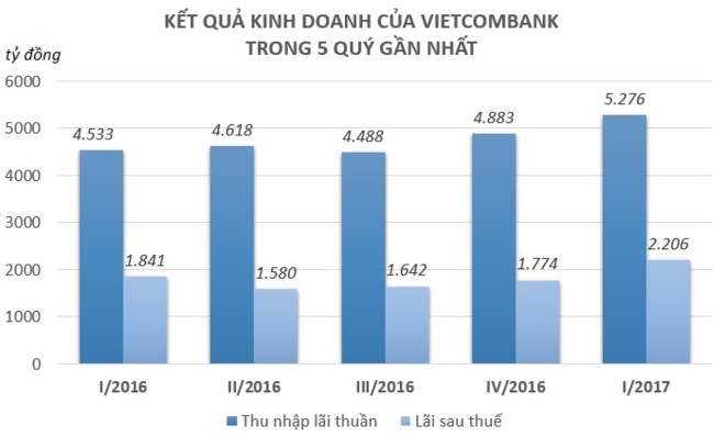 Cho vay them 39.000 ty dong, Vietcombank lai rong 2.200 ty trong quy I hinh anh 1