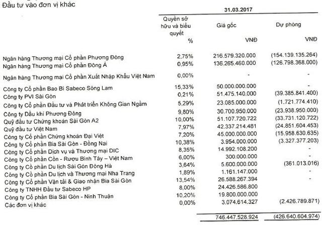 Chi tiết các khoản đầu tư tài chính của Sabeco