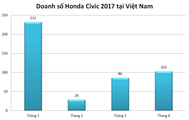 Ban tot tai Thai Lan, Honda Civic moi chat vat o Viet Nam hinh anh 1