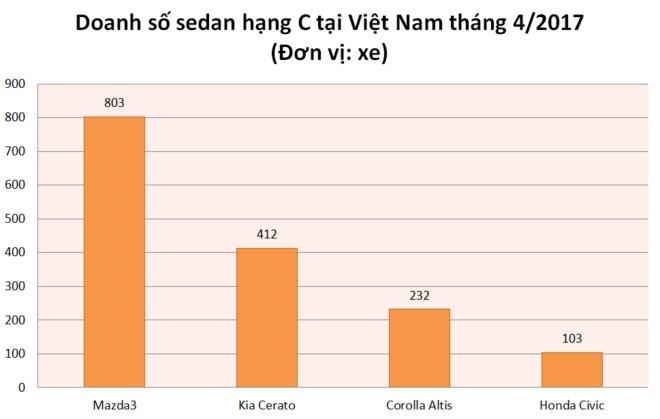 Ban tot tai Thai Lan, Honda Civic moi chat vat o Viet Nam hinh anh 2