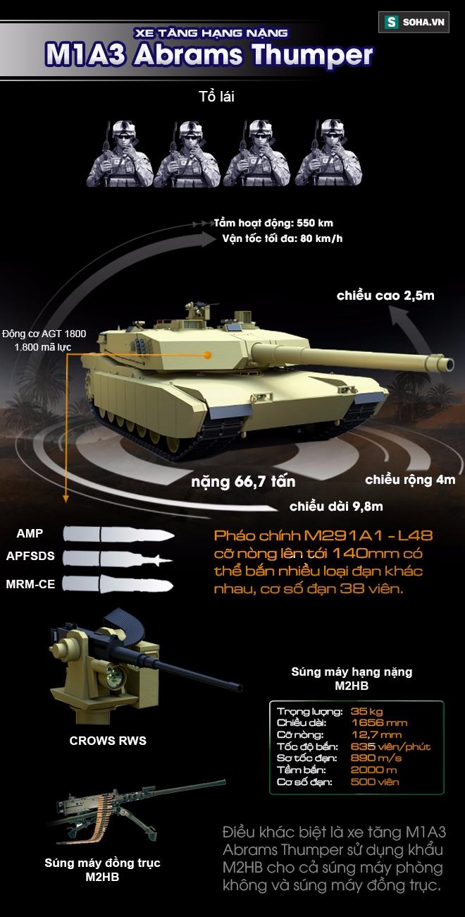 Khám phá Phiên bản hỏa lực mạnh của xe tăng M1 Abrams - Ảnh 1.