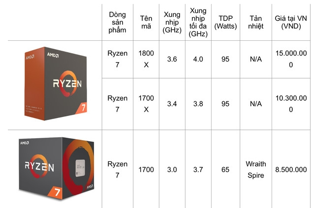 Chip AMD Ryzen va card do hoa Radeon RX 500 ra mat o VN hinh anh 2