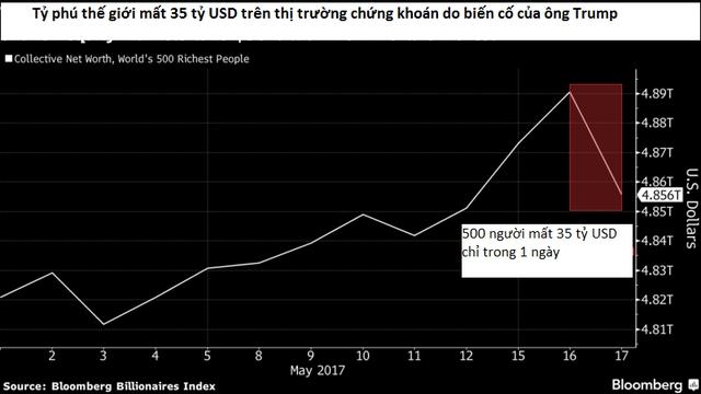 500 người giàu nhất thế giới theo xếp hạng của Bloomberg mất 35 tỷ USD chỉ trong ngày 17/5 (Đồ họa: Bloomberg)