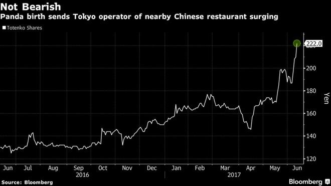 Cả nước Nhật sốt xình xịch vì 1 con gấu trúc đẻ, giá trị nền kinh tế bỗng dưng tăng 5,5 nghìn tỷ đồng chỉ trong 1 ngày - 3