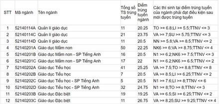 Đại học Sư phạm Hà Nội công bố điểm chuẩn và danh sách thí sinh trúng tuyển