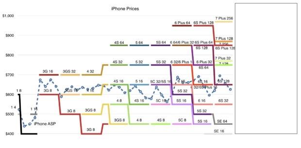 Vi sao iPhone 8 se co gia cao ky luc? hinh anh 4